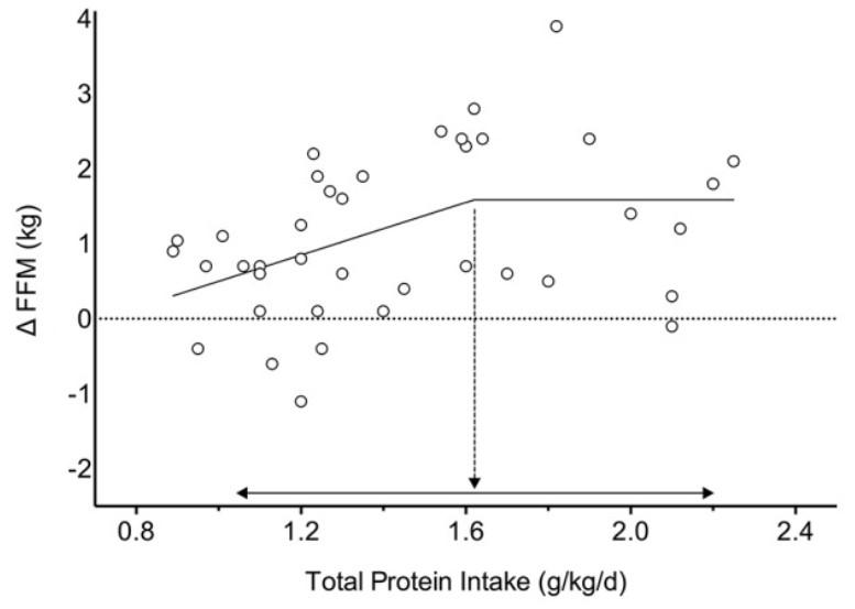 Wie Viel Protein Am Tag Muskelaufbau